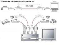 1-канален пасивен видео трансивър