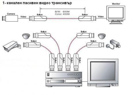 1-канален пасивен видео трансивър 1