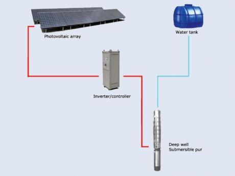 водни помпи използващи за захранване слънчеви колектори 1